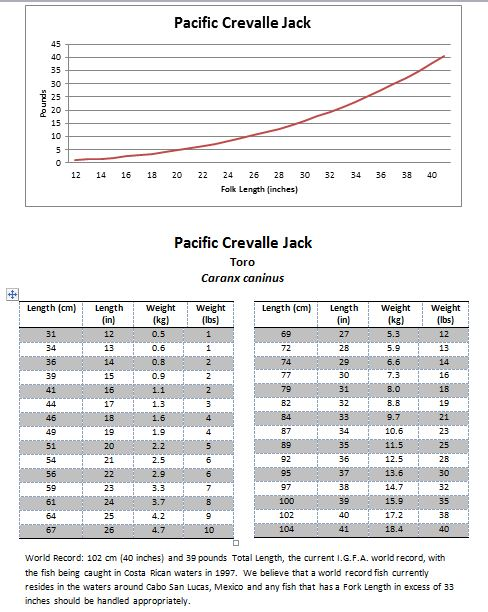 Fish Weight From Length Conversion Tables Mexico Fish Marine