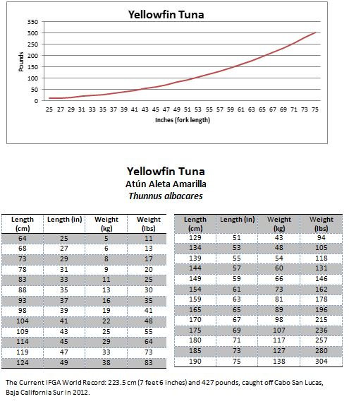 Fish Weight From Length Conversion Tables | Mexico – Fish, Marine ...